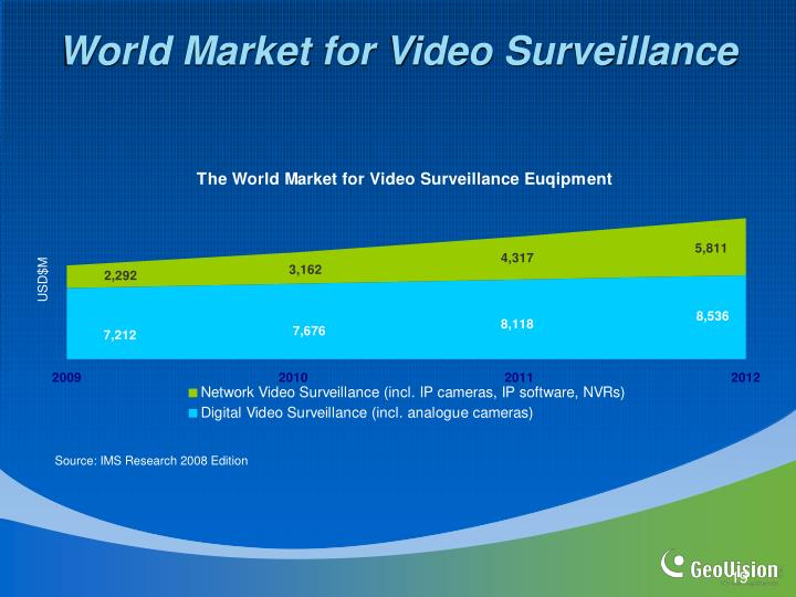 World Market for Video Surveillance