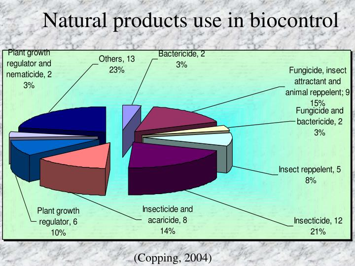 Natural products use in biocontrol