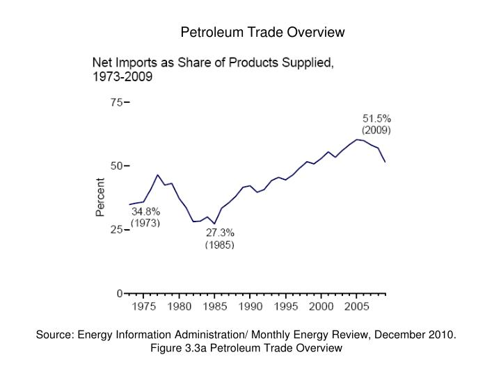 Source: Energy Information Administration/ Monthly Energy Review, December 2010. Figure 3.3a Petroleum Trade Overview