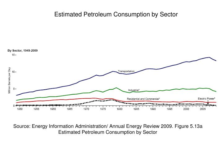 Source: Energy Information Administration/ Annual Energy Review 2009. Figure 5.13a Estimated Petroleum Consumption by Sector