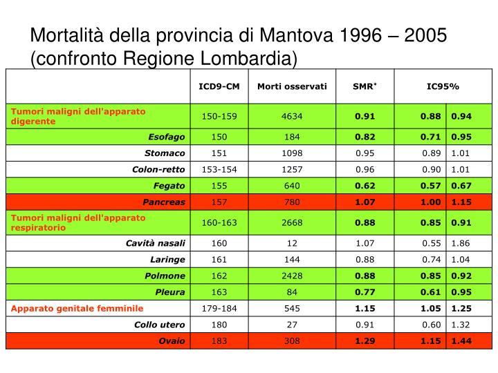 Mortalità della provincia di Mantova 1996 – 2005