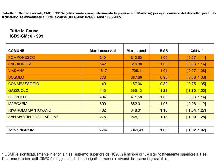 Tabella 3. Morti osservati, SMR (IC95%) (utilizzando come  riferimento la provincia di Mantova) per ogni comune del distretto, per tutto il distretto, relativamente a tutte le cause (ICD9-CM: 0-999). Anni 1996-2005.