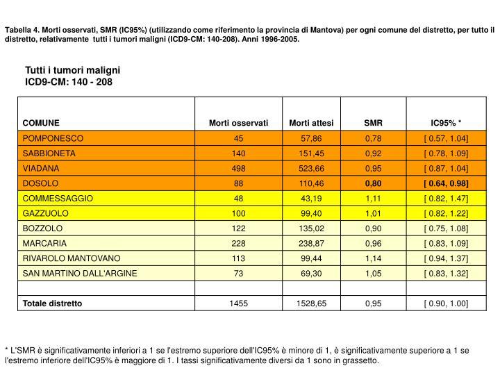 Tabella 4. Morti osservati, SMR (IC95%) (utilizzando come riferimento la provincia di Mantova) per ogni comune del distretto, per tutto il  distretto, relativamente  tutti i tumori maligni (ICD9-CM: 140-208). Anni 1996-2005.