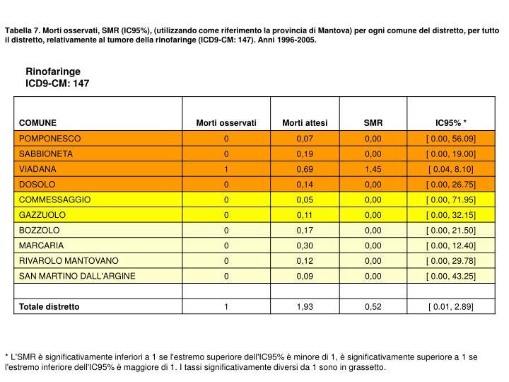 Tabella 7. Morti osservati, SMR (IC95%), (utilizzando come riferimento la provincia di Mantova) per ogni comune del distretto, per tutto il distretto, relativamente al tumore della rinofaringe (ICD9-CM: 147). Anni 1996-2005.
