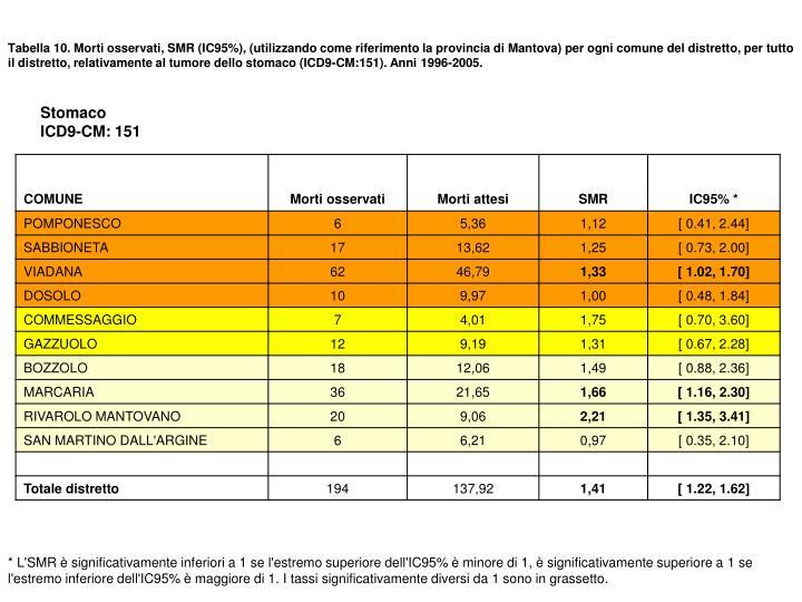 Tabella 10. Morti osservati, SMR (IC95%), (utilizzando come riferimento la provincia di Mantova) per ogni comune del distretto, per tutto il distretto, relativamente al tumore dello stomaco (ICD9-CM:151). Anni 1996-2005.