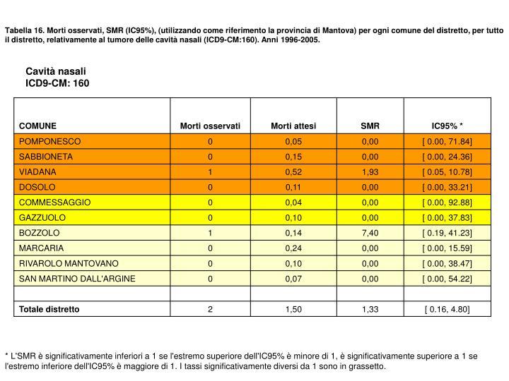 Tabella 16. Morti osservati, SMR (IC95%), (utilizzando come riferimento la provincia di Mantova) per ogni comune del distretto, per tutto il distretto, relativamente al tumore delle cavità nasali (ICD9-CM:160). Anni 1996-2005.