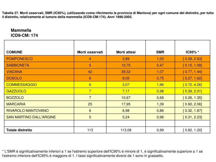 Tabella 27. Morti osservati, SMR (IC95%), (utilizzando come riferimento la provincia di Mantova) per ogni comune del distretto, per tutto il distretto, relativamente al tumore della mammella (ICD9-CM:174). Anni 1996-2005.