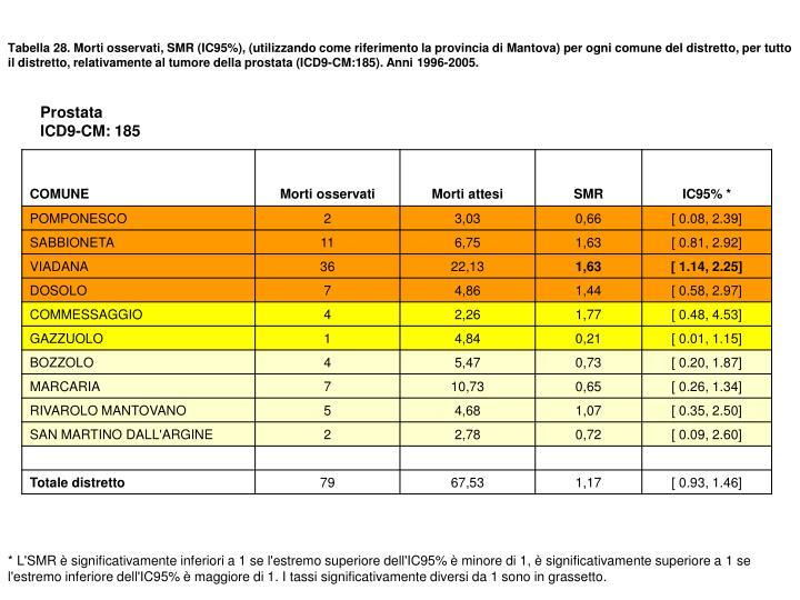 Tabella 28. Morti osservati, SMR (IC95%), (utilizzando come riferimento la provincia di Mantova) per ogni comune del distretto, per tutto il distretto, relativamente al tumore della prostata (ICD9-CM:185). Anni 1996-2005.