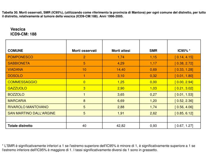 Tabella 30. Morti osservati, SMR (IC95%), (utilizzando come riferimento la provincia di Mantova) per ogni comune del distretto, per tutto il distretto, relativamente al tumore della vescica (ICD9-CM:188). Anni 1996-2005.