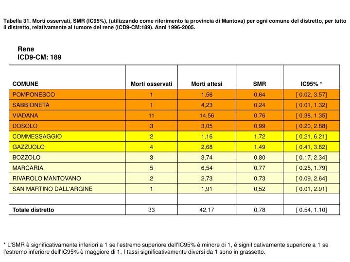 Tabella 31. Morti osservati, SMR (IC95%), (utilizzando come riferimento la provincia di Mantova) per ogni comune del distretto, per tutto il distretto, relativamente al tumore del rene (ICD9-CM:189). Anni 1996-2005.