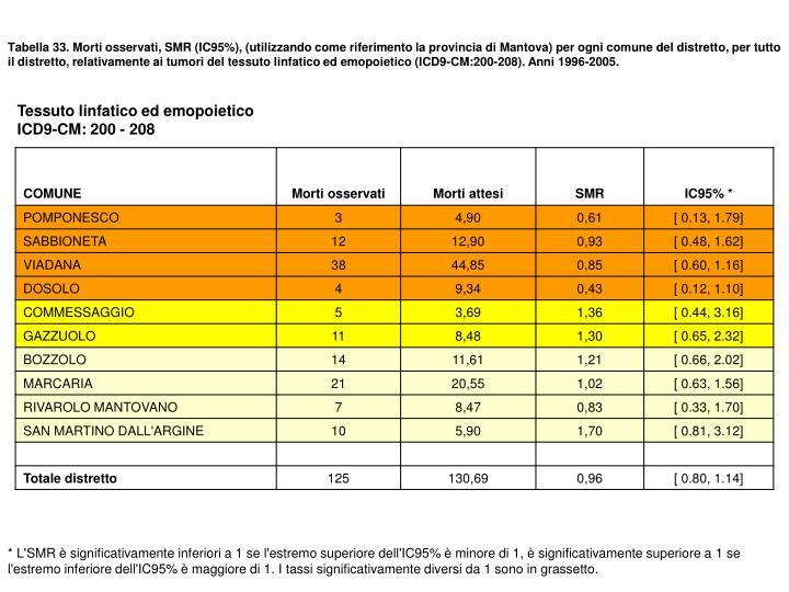 Tabella 33. Morti osservati, SMR (IC95%), (utilizzando come riferimento la provincia di Mantova) per ogni comune del distretto, per tutto il distretto, relativamente ai tumori del tessuto linfatico ed emopoietico (ICD9-CM:200-208). Anni 1996-2005.