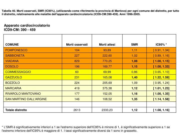 Tabella 40. Morti osservati, SMR (IC95%), (utilizzando come riferimento la provincia di Mantova) per ogni comune del distretto, per tutto il distretto, relativamente alle malattie dell'apparato cardiocircolatorio (ICD9-CM:390-459). Anni 1996-2005.