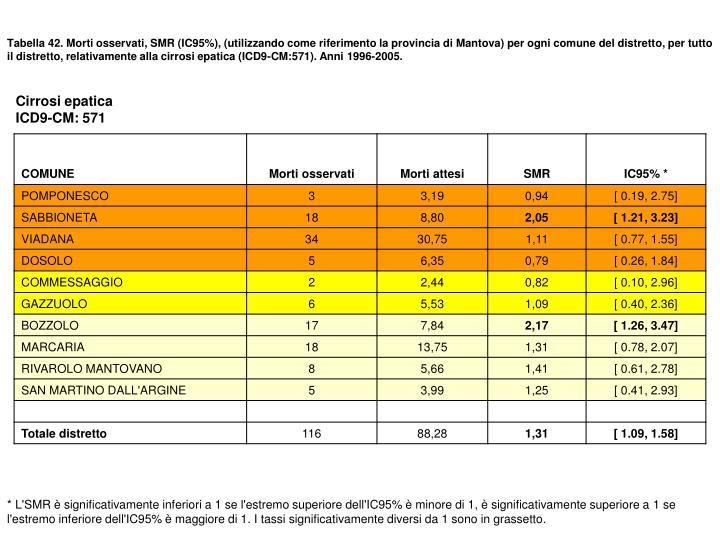 Tabella 42. Morti osservati, SMR (IC95%), (utilizzando come riferimento la provincia di Mantova) per ogni comune del distretto, per tutto il distretto, relativamente alla cirrosi epatica (ICD9-CM:571). Anni 1996-2005.
