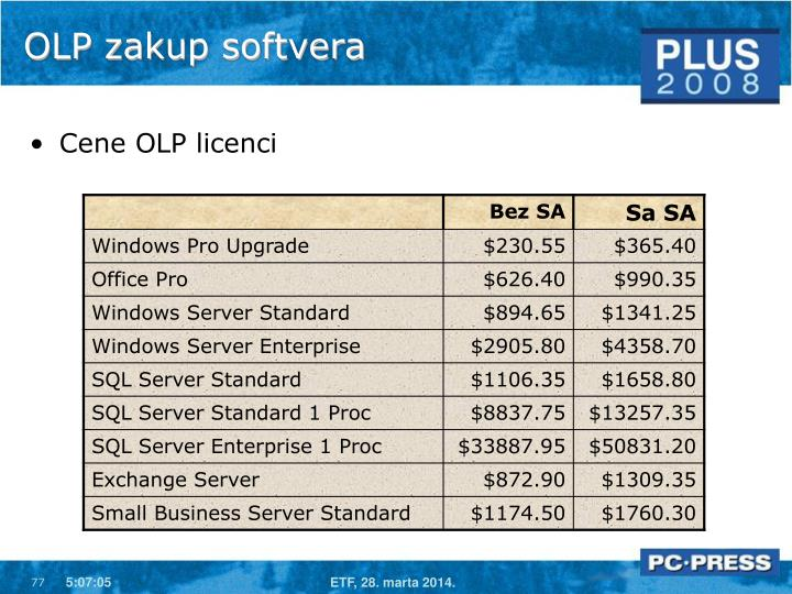 OLP zakup softvera