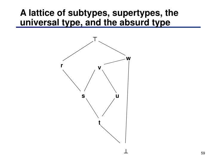 A lattice of subtypes, supertypes, the universal type, and the absurd type