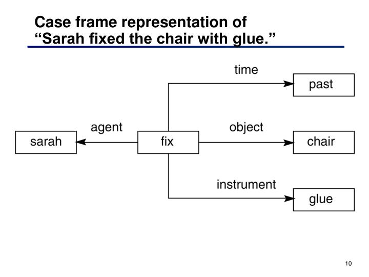 Case frame representation of