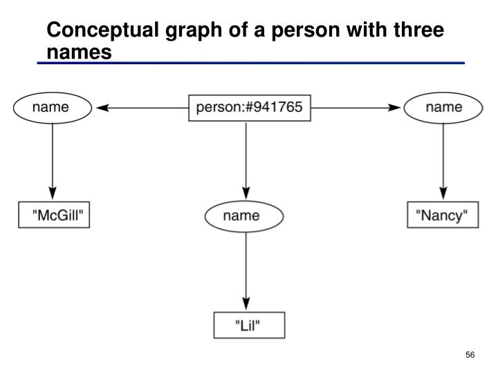 Conceptual graph of a person with three names