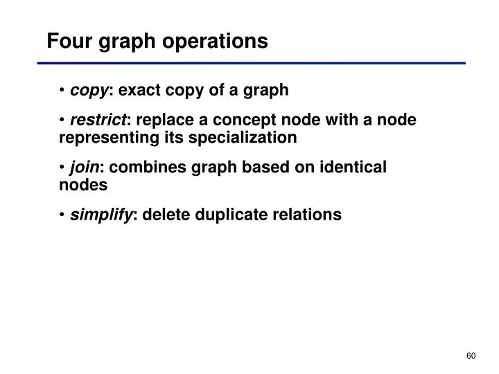 Four graph operations