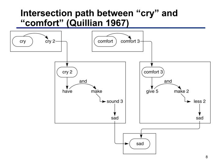 "Intersection path between ""cry"" and ""comfort"" (Quillian 1967)"