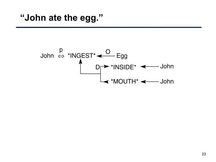 """John ate the egg."""
