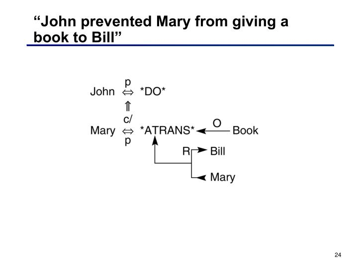 """John prevented Mary from giving a book to Bill"""