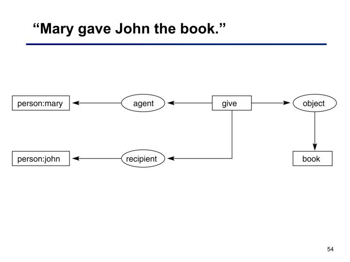 """Mary gave John the book."""
