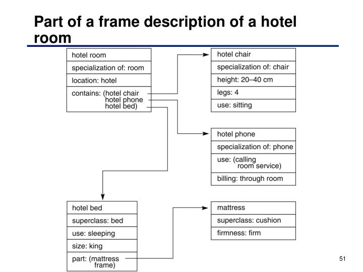 Part of a frame description of a hotel room