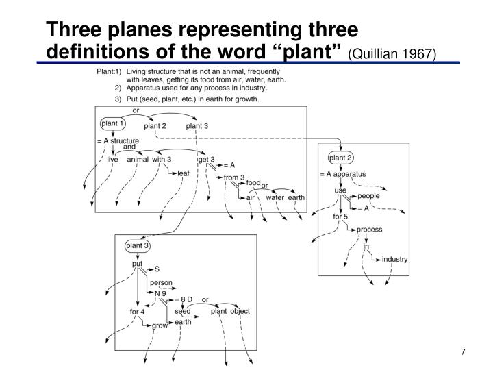 "Three planes representing three definitions of the word ""plant"""