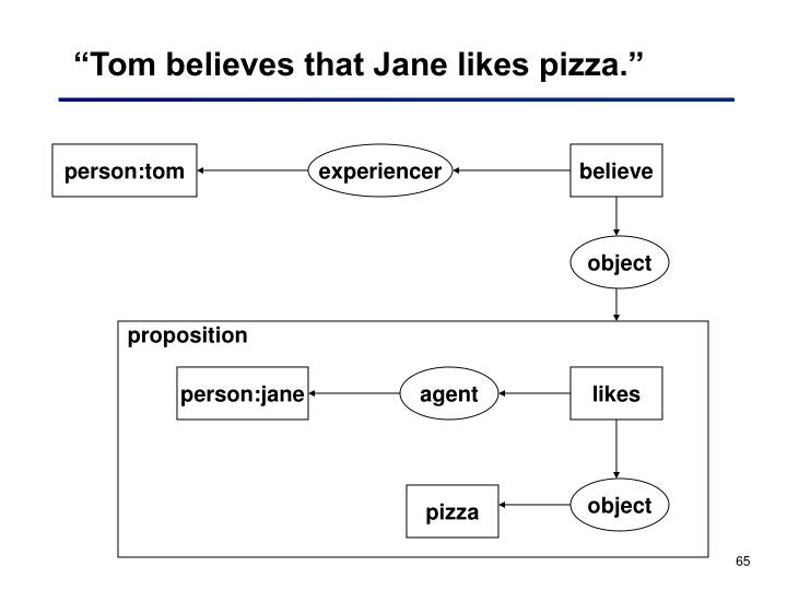 """Tom believes that Jane likes pizza."""