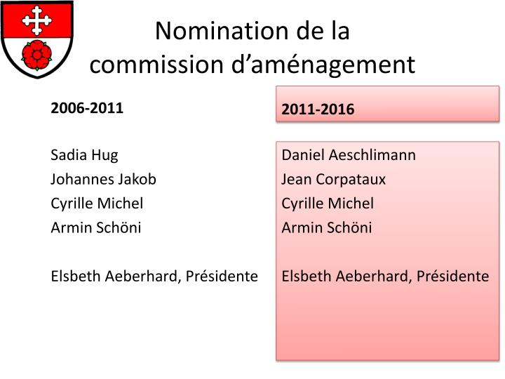 Nomination de la commission d am nagement
