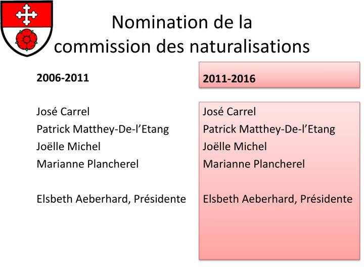 Nomination de la commission des naturalisations