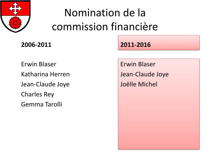 Nomination de la commission financi re