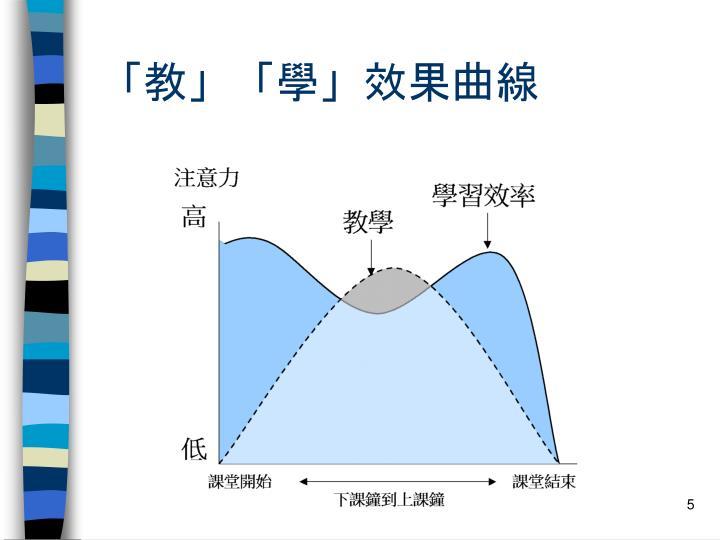 「教」「學」效果曲線