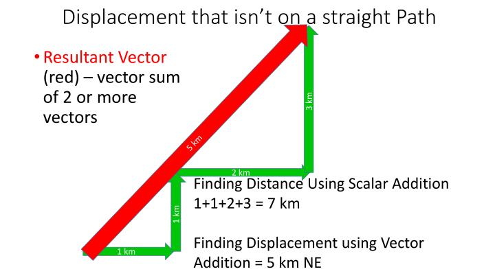 Displacement that isn't on a straight Path