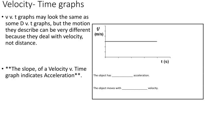 Velocity- Time graphs