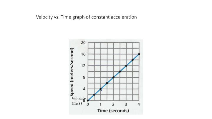 Velocity vs. Time graph of constant acceleration