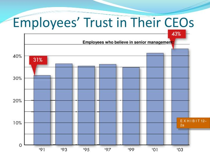 Employees' Trust in Their CEOs