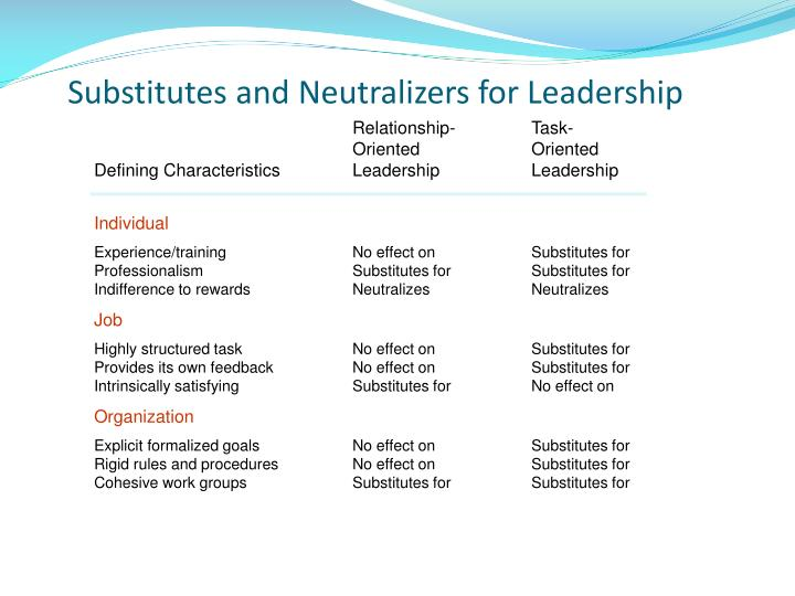 Substitutes and Neutralizers for Leadership