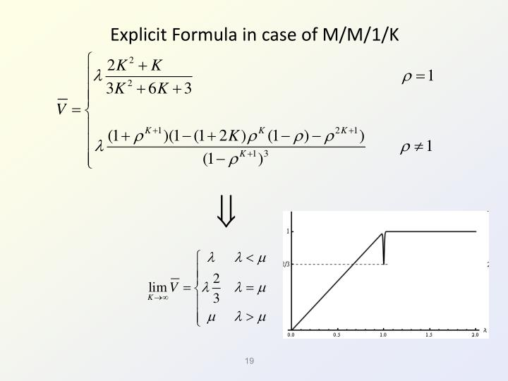 Explicit Formula in case of M/M/1/K