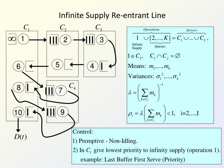 Infinite Supply Re-entrant Line