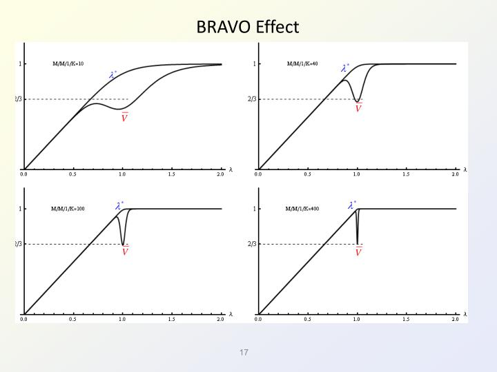 BRAVO Effect