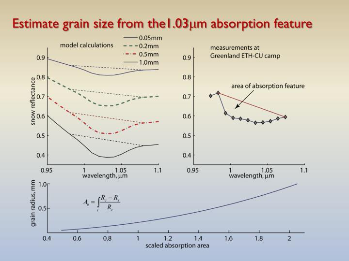 Estimate grain size from the1.03