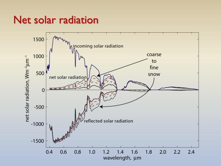 Net solar radiation
