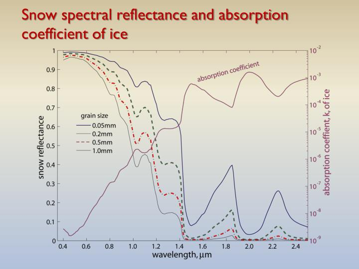 Snow spectral reflectance and absorption coefficient of ice