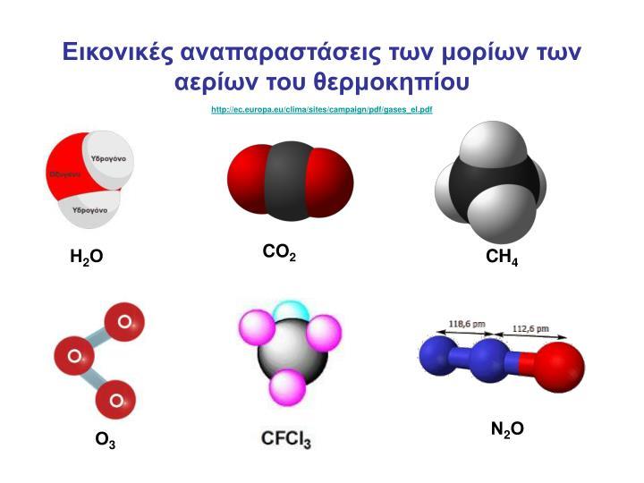 Εικονικές αναπαραστάσεις των μορίων των αερίων του θερμοκηπίου