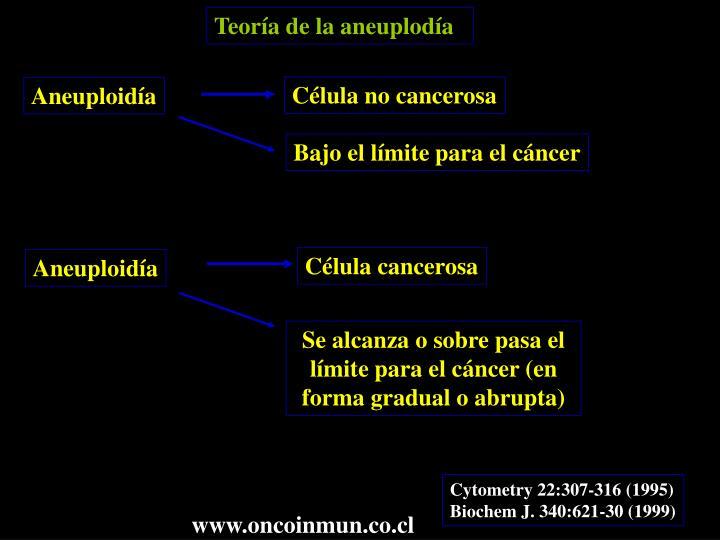 Teoría de la aneuplodía