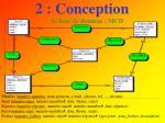 2 conception