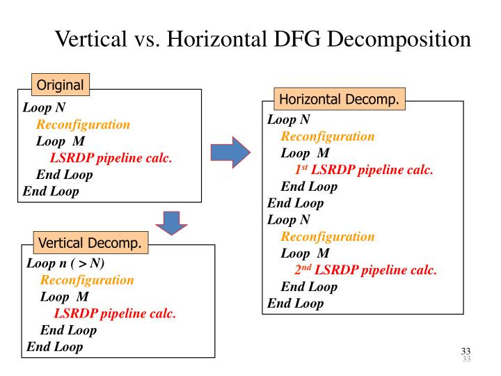 Vertical vs. Horizontal DFG Decomposition