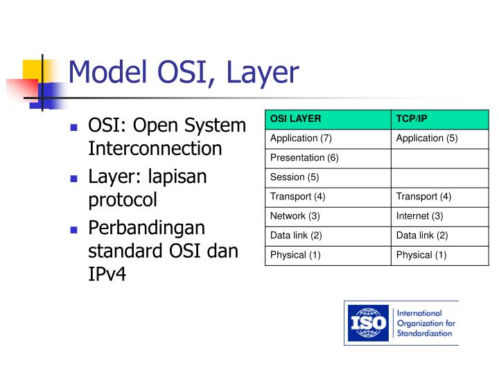 Model OSI, Layer