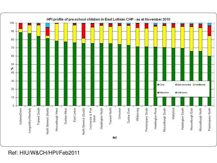Ref: HIU/W&CH/HPI/Feb2011